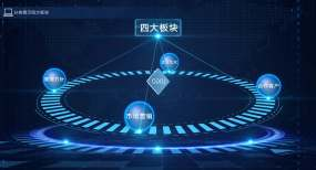 【原创】科技字幕分类展示四大板块AE模板